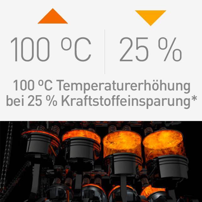 Temperaturerhöhung um 100 Grad Celsius mit einer Kraftstoffeinsparung von 25 %